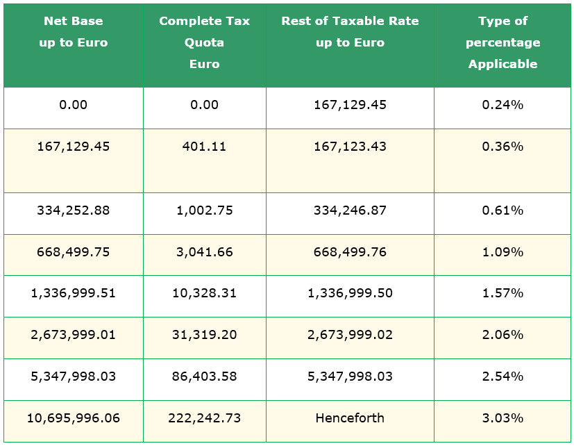 Autonomous Community of Andalusia in terms of assigned taxes
