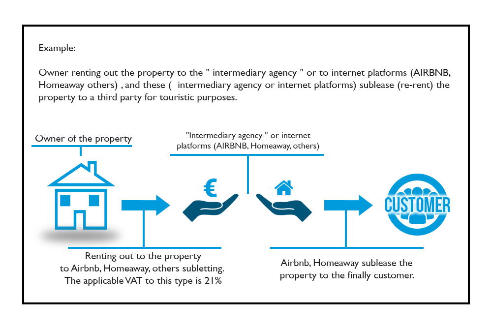 how to declare tax - renting out property spain